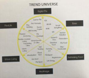 Trend Universum #DMWmuc Academy