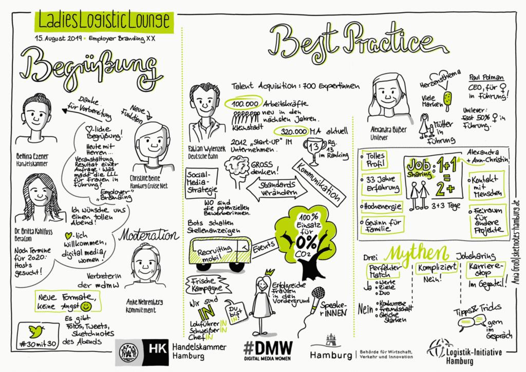 Abbildung einer Sketchnote der Veranstaltung - sie fasst die Ergebnisse der Vorträge und Diskussion zusammen