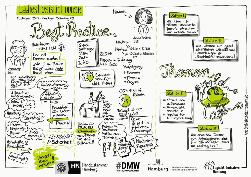 Abbildung einer Sketchnote der Veranstaltung - sie fasst die Ergebnisse der Vorträge zusammen